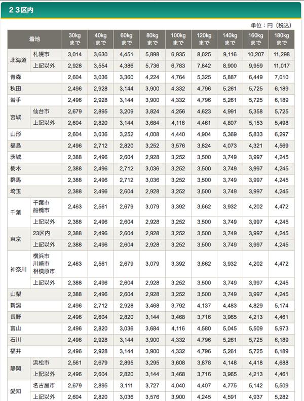 ヤマト便の料金一覧、都道府県別。タイヤ送料運賃