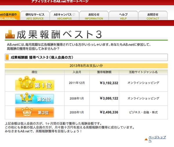 A8.netで報酬ランキング1位